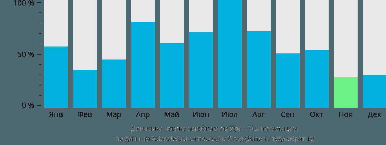 Динамика поиска авиабилетов из Уфы в Ош по месяцам
