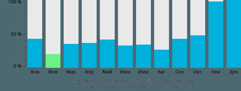 Динамика поиска авиабилетов из Уфы в Пардубице по месяцам