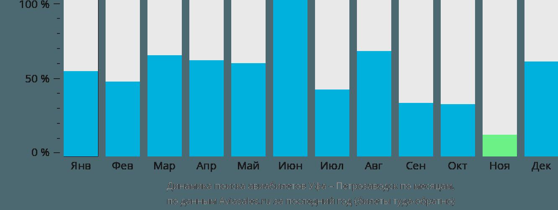 Динамика поиска авиабилетов из Уфы в Петрозаводск по месяцам