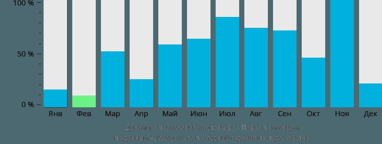 Динамика поиска авиабилетов из Уфы в Пафос по месяцам