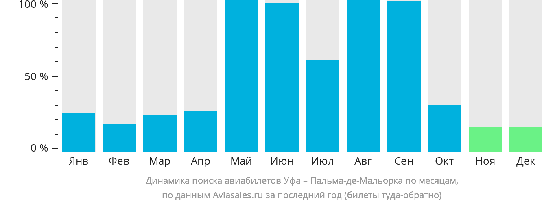 Динамика поиска авиабилетов из Уфы в Пальма-де-Мальорку по месяцам