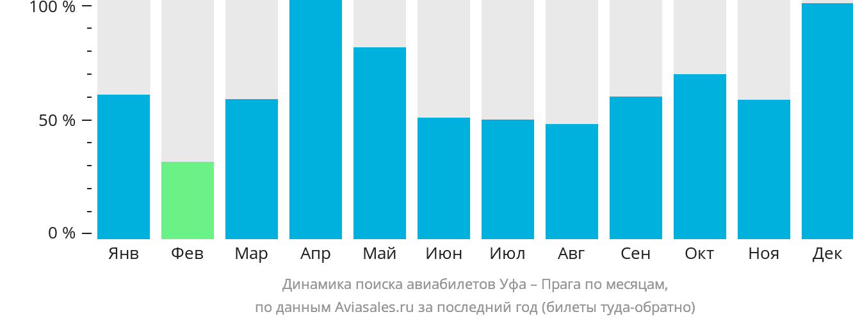Динамика поиска авиабилетов из Уфы в Прагу по месяцам