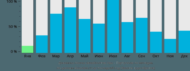 Динамика поиска авиабилетов из Уфы в Португалию по месяцам