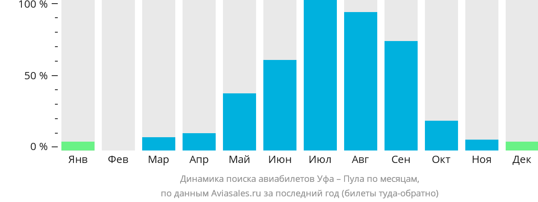 Динамика поиска авиабилетов из Уфы в Пулу по месяцам