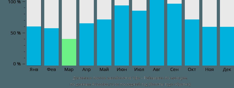 Динамика поиска авиабилетов из Уфы в Рейкьявик по месяцам