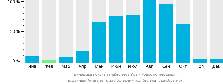 Динамика поиска авиабилетов из Уфы на Родос по месяцам