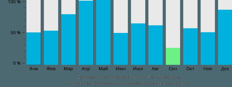 Динамика поиска авиабилетов из Уфы в Ригу по месяцам
