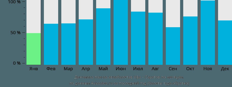 Динамика поиска авиабилетов из Уфы в Саратов по месяцам