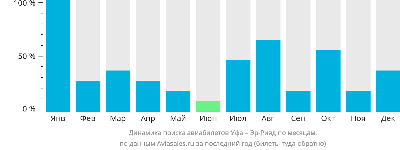 Динамика поиска авиабилетов из Уфы в Эр-Рияд по месяцам