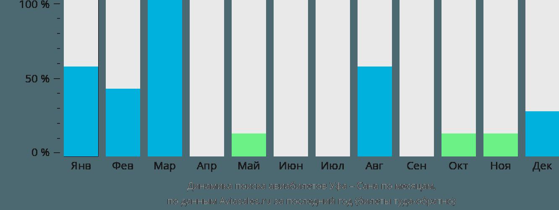 Динамика поиска авиабилетов из Уфы в Сану по месяцам