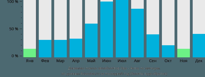 Динамика поиска авиабилетов из Уфы в Актау по месяцам