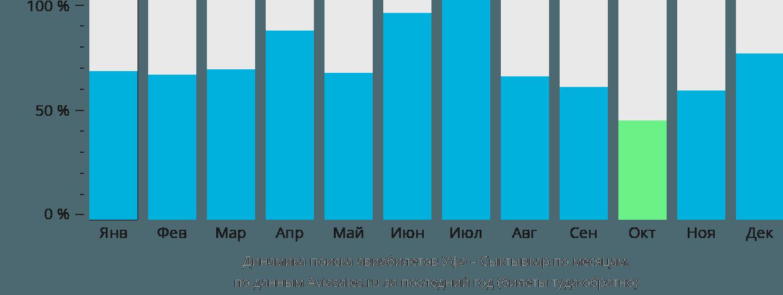 Динамика поиска авиабилетов из Уфы в Сыктывкар по месяцам