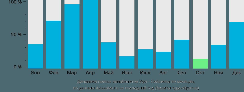 Динамика поиска авиабилетов из Уфы в Сейшелы по месяцам