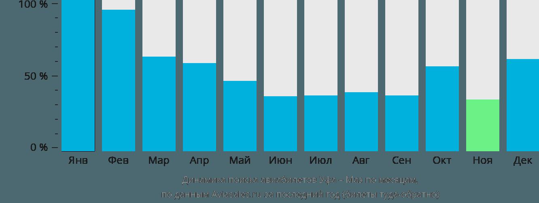 Динамика поиска авиабилетов из Уфы на Маэ по месяцам