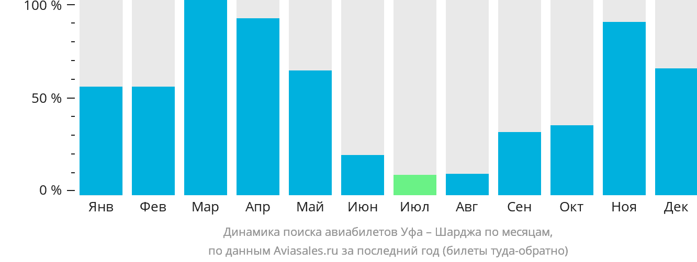 Динамика поиска авиабилетов из Уфы в Шарджу по месяцам