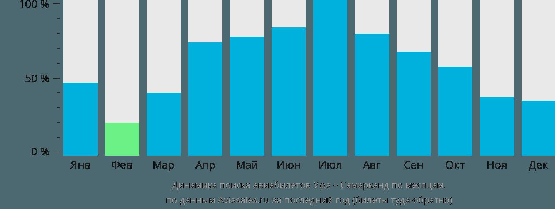 Динамика поиска авиабилетов из Уфы в Самарканда по месяцам