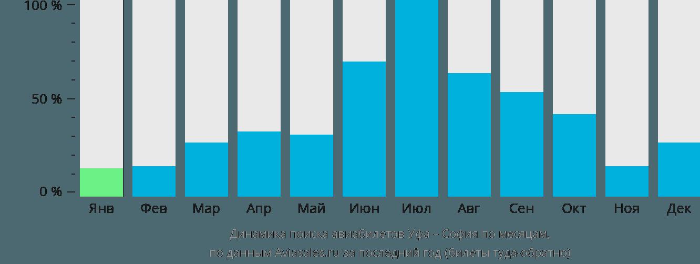 Динамика поиска авиабилетов из Уфы в Софию по месяцам