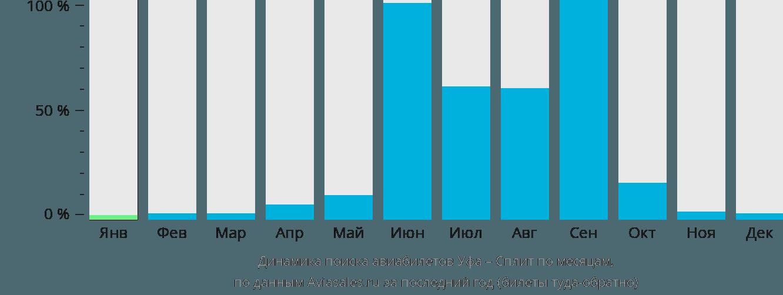 Динамика поиска авиабилетов из Уфы в Сплит по месяцам