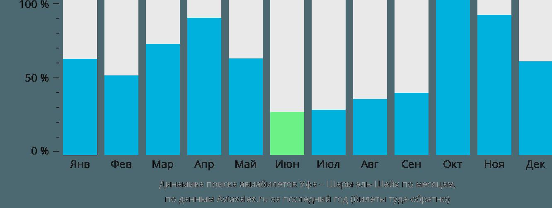 Динамика поиска авиабилетов из Уфы в Шарм-эш-Шейх по месяцам