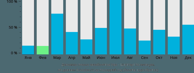 Динамика поиска авиабилетов из Уфы в Штутгарт по месяцам