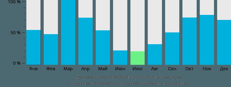Динамика поиска авиабилетов из Уфы в Санью по месяцам