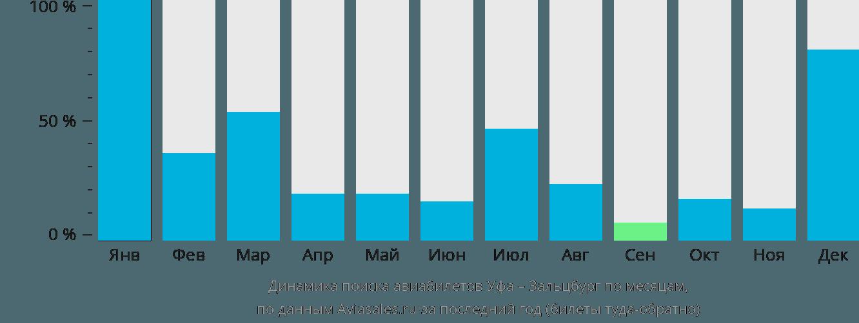 Динамика поиска авиабилетов из Уфы в Зальцбург по месяцам