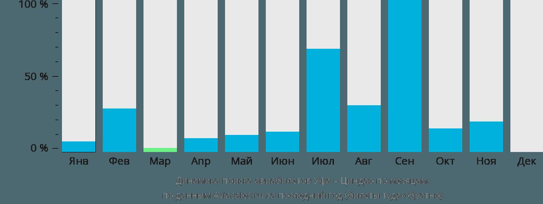 Динамика поиска авиабилетов из Уфы в Циндао по месяцам