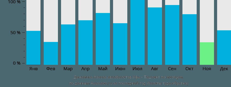 Динамика поиска авиабилетов из Уфы в Ташкент по месяцам