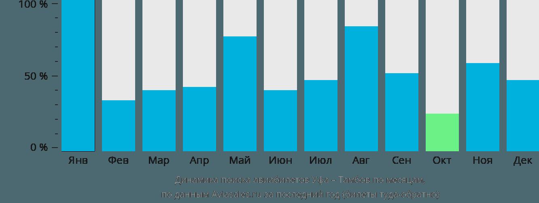 Динамика поиска авиабилетов из Уфы в Тамбов по месяцам