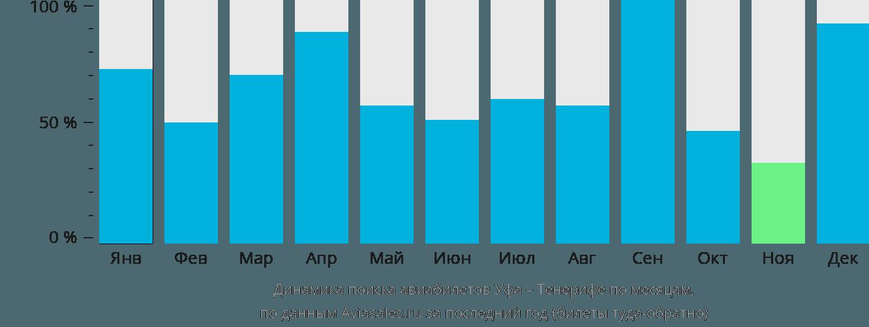 Динамика поиска авиабилетов из Уфы на Тенерифе по месяцам