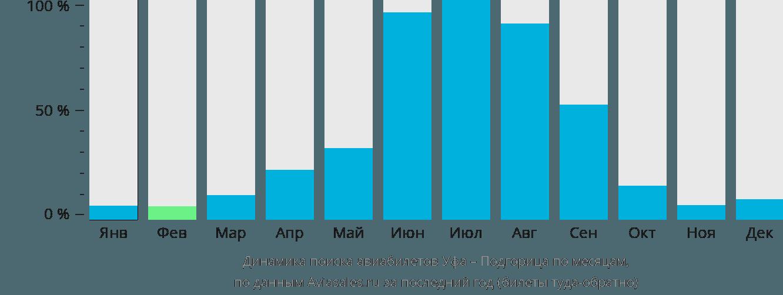 Динамика поиска авиабилетов из Уфы в Подгорицу по месяцам