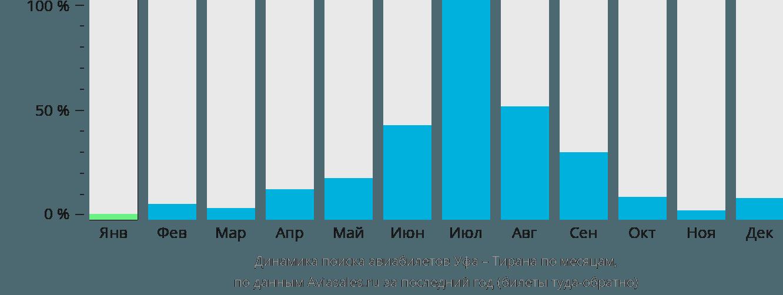 Динамика поиска авиабилетов из Уфы в Тирану по месяцам