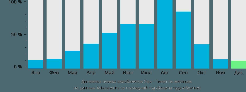 Динамика поиска авиабилетов из Уфы в Тиват по месяцам