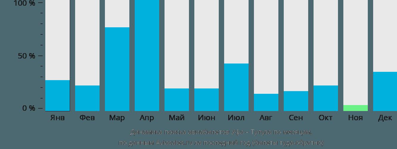 Динамика поиска авиабилетов из Уфы в Тулузу по месяцам