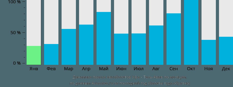Динамика поиска авиабилетов из Уфы в Тель-Авив по месяцам