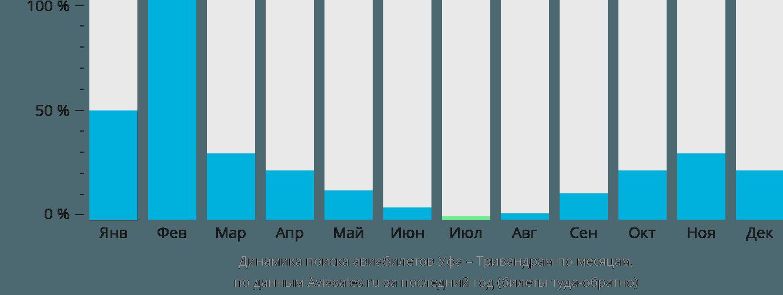 Динамика поиска авиабилетов из Уфы в Тривандрам по месяцам