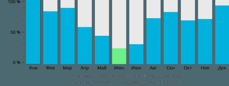 Динамика поиска авиабилетов из Уфы в Турцию по месяцам