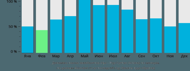 Динамика поиска авиабилетов из Уфы в Астану по месяцам