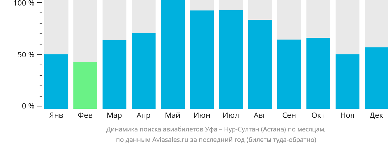 Динамика поиска авиабилетов из Уфы Нур-Султан (Астана) по месяцам