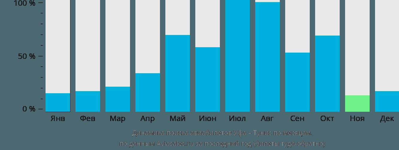Динамика поиска авиабилетов из Уфы в Тунис по месяцам