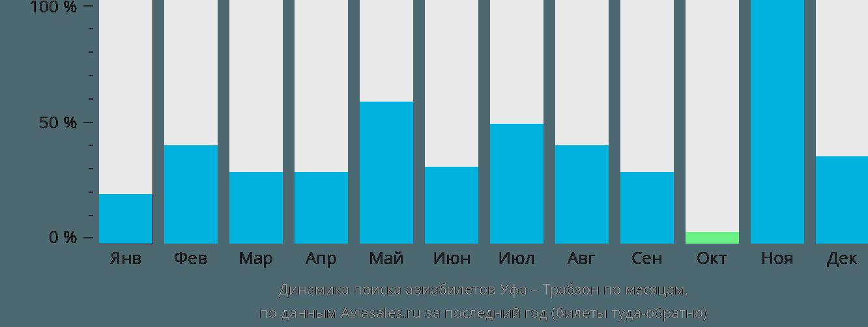 Динамика поиска авиабилетов из Уфы в Трабзона по месяцам