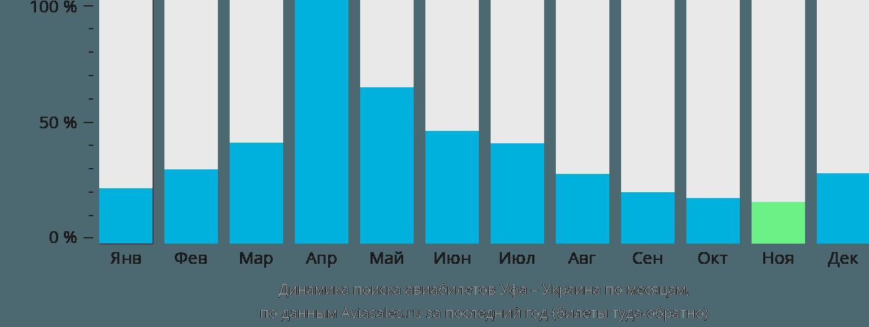 Динамика поиска авиабилетов из Уфы в Украину по месяцам
