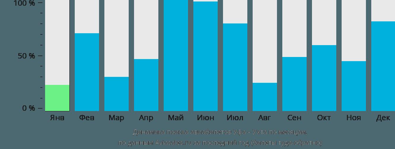 Динамика поиска авиабилетов из Уфы в Ухту по месяцам