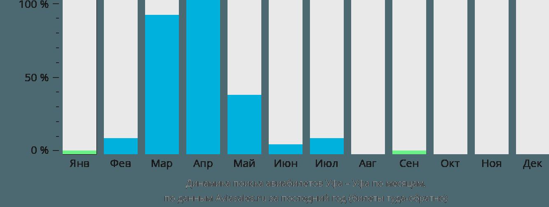 Динамика поиска авиабилетов из Уфы в Уфу по месяцам