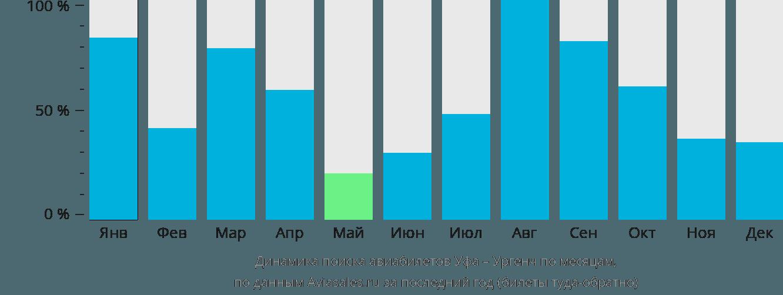 Динамика поиска авиабилетов из Уфы в Ургенч по месяцам