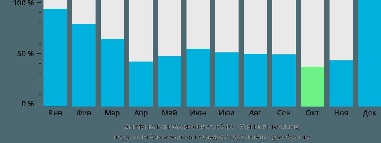Динамика поиска авиабилетов из Уфы в Усинск по месяцам