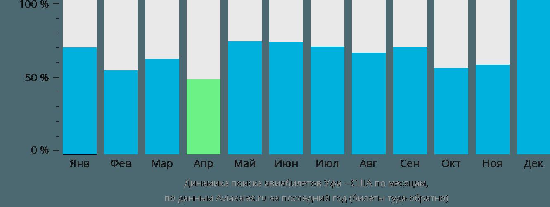 Динамика поиска авиабилетов из Уфы в США по месяцам