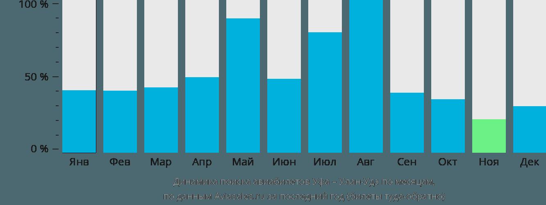 Динамика поиска авиабилетов из Уфы в Улан-Удэ по месяцам
