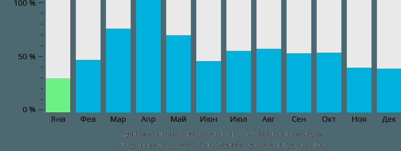 Динамика поиска авиабилетов из Уфы в Узбекистан по месяцам
