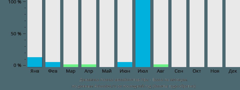 Динамика поиска авиабилетов из Уфы в Ваасу по месяцам